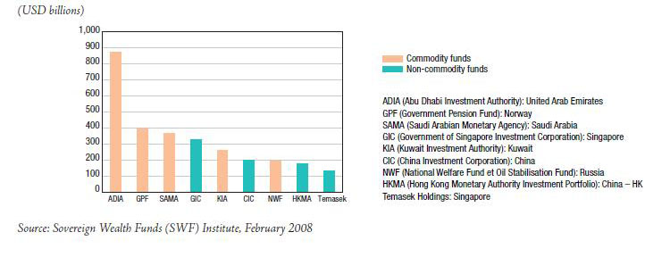 top_10_sovereign_funds