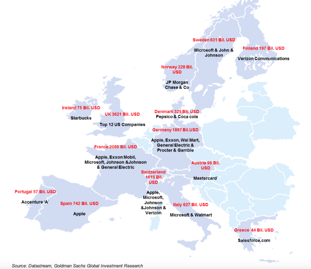 Goldman Sachs Market Cap Comparison US Vs Europe Phoenix - Map of us and europe